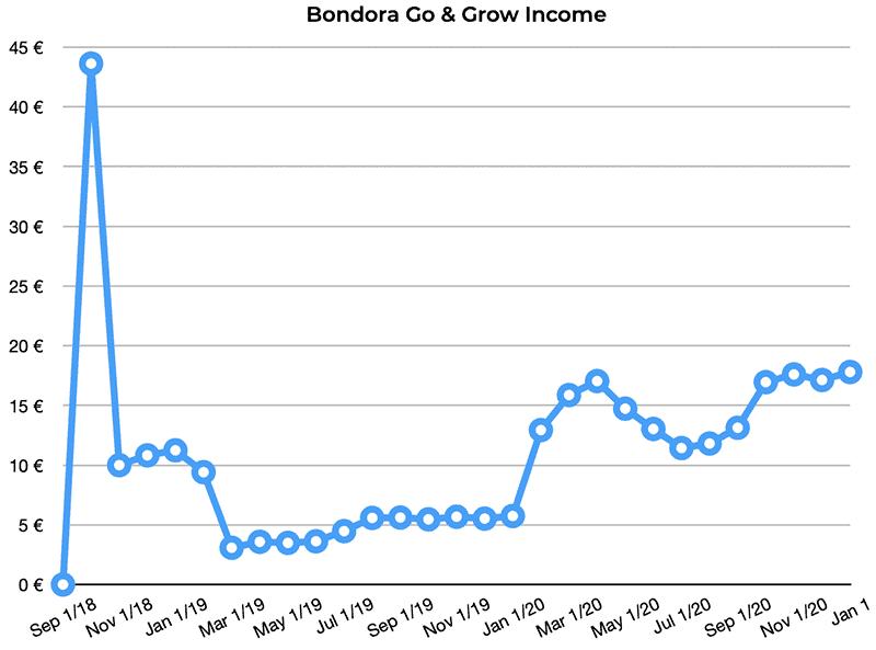 bondora go and grow p2p returns december 2020