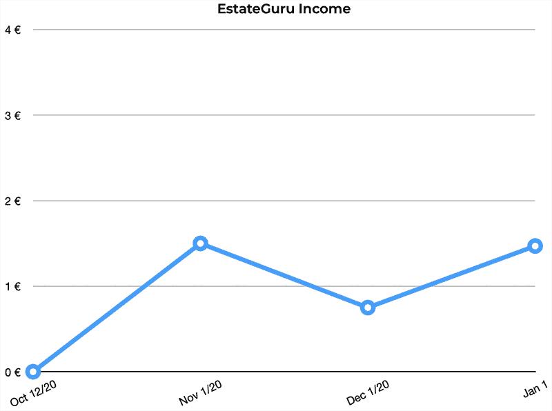 estateguru p2p returns december 2020