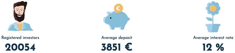 Viainvest Statistics 2021