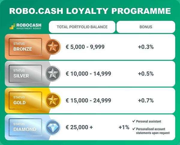 robocash loyalty program