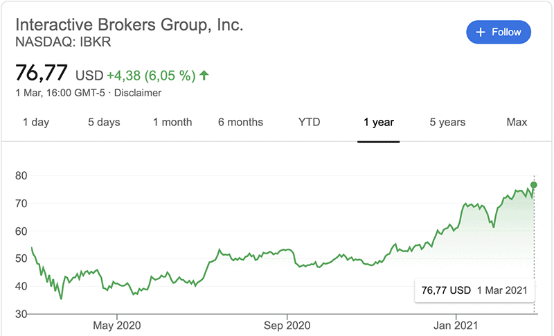 interactive brokers stock price