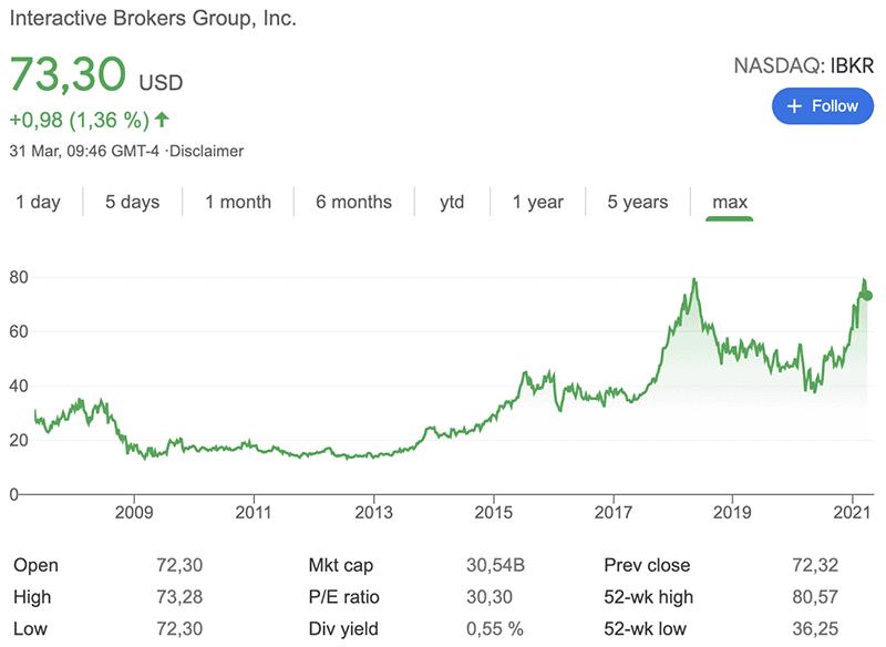 interactive brokers stock