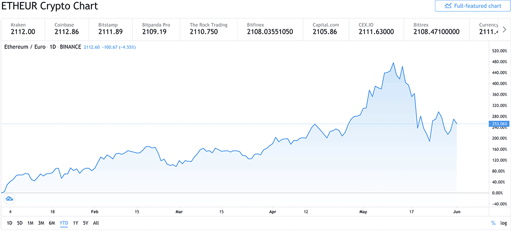 ethereum year to date returns 2021