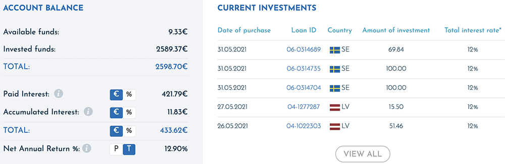 viainvest p2p may 2021