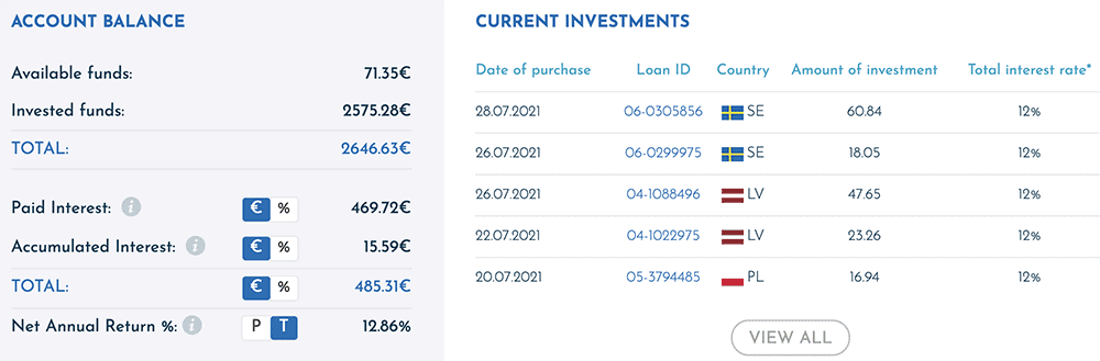 viainvest july 2021